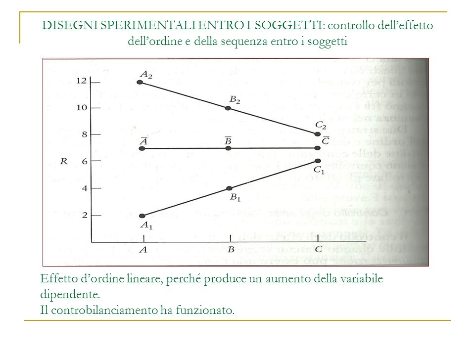 DISEGNI SPERIMENTALI ENTRO I SOGGETTI: controllo dell'effetto dell'ordine e della sequenza entro i soggetti