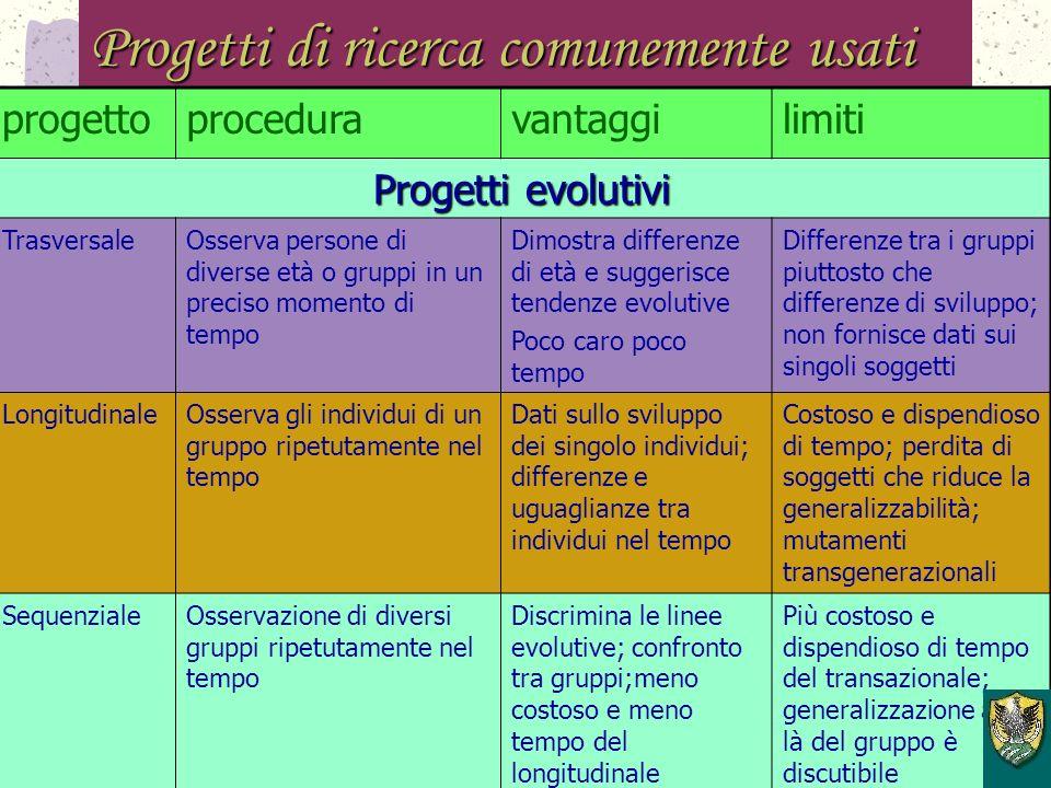 Progetti di ricerca comunemente usati