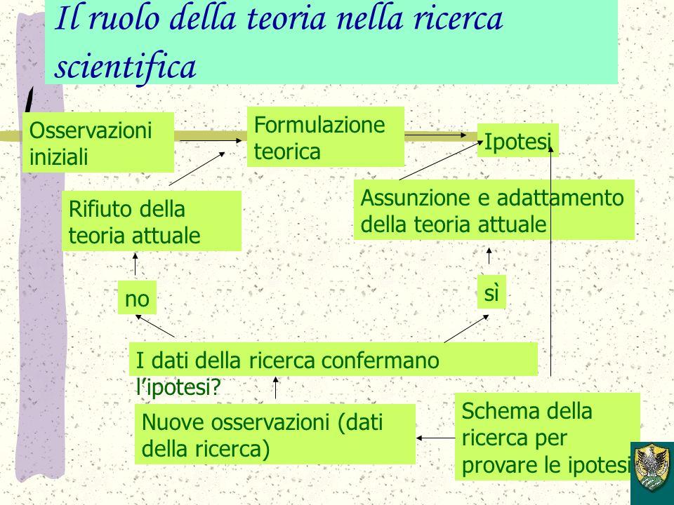 Il ruolo della teoria nella ricerca scientifica