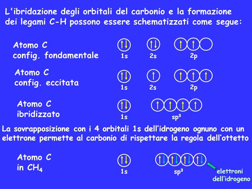 L ibridazione degli orbitali del carbonio e la formazione dei legami C-H possono essere schematizzati come segue: