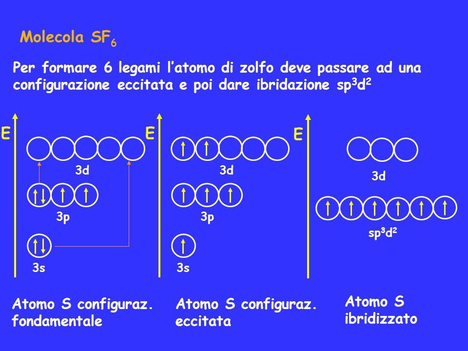 Molecola SF6 Per formare 6 legami l'atomo di zolfo deve passare ad una. configurazione eccitata e poi dare ibridazione sp3d2.
