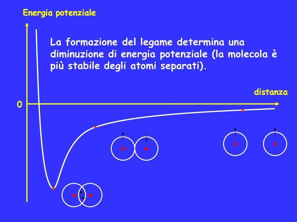 Energia potenziale La formazione del legame determina una diminuzione di energia potenziale (la molecola è più stabile degli atomi separati).