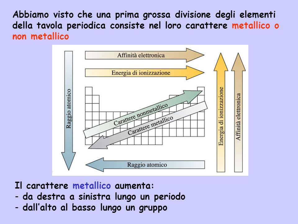 Abbiamo visto che una prima grossa divisione degli elementi della tavola periodica consiste nel loro carattere metallico o non metallico