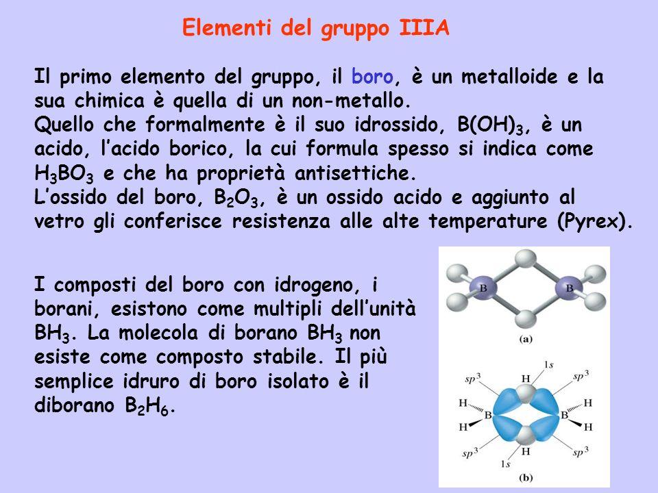 Elementi del gruppo IIIA