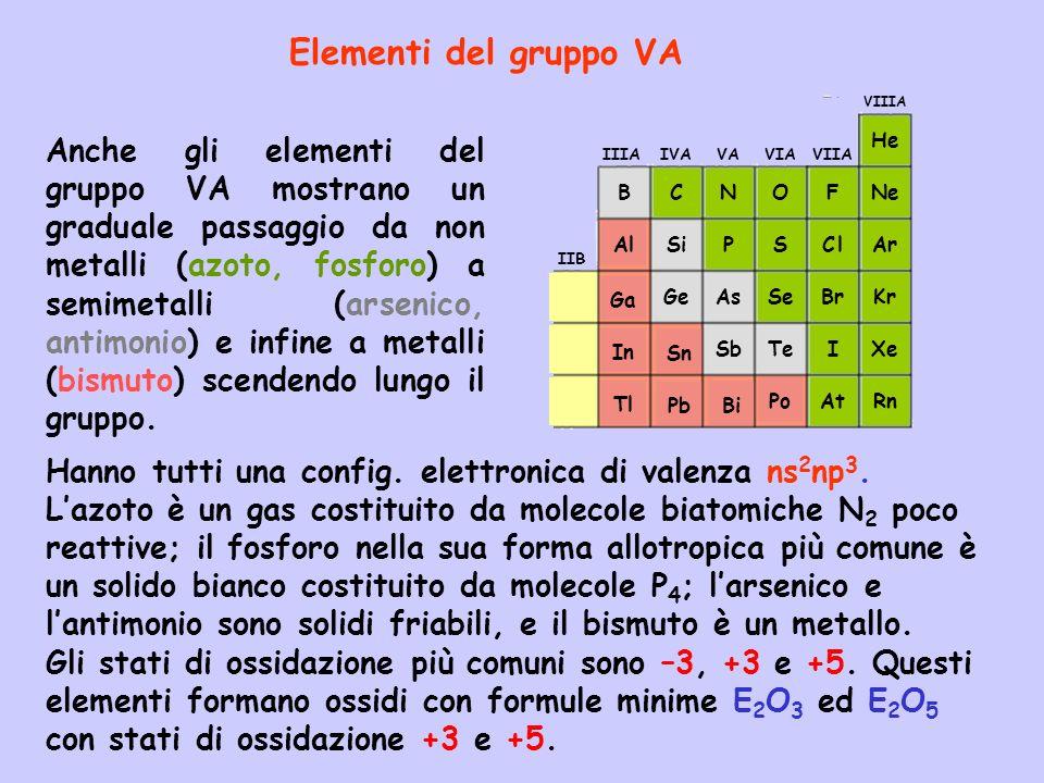 Elementi del gruppo VAPb. Sn. Bi. Ga. In. Tl. Al. C. N. O. F. VIIA. C l. Br. I. At. Rn. Xe. Kr. Ar.