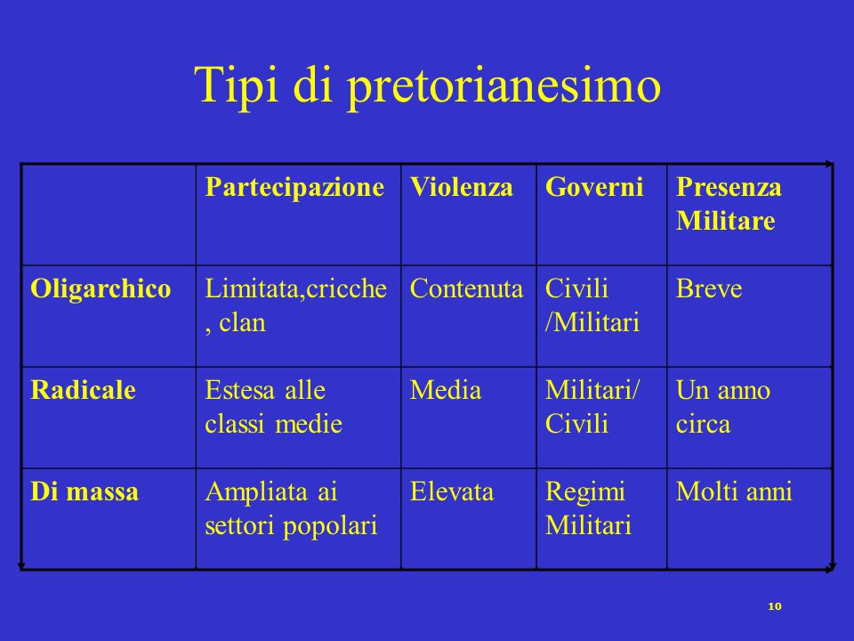 Tipi di pretorianesimo