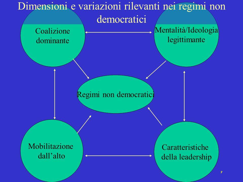 Dimensioni e variazioni rilevanti nei regimi non democratici