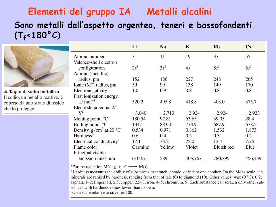 Elementi del gruppo IA Metalli alcalini