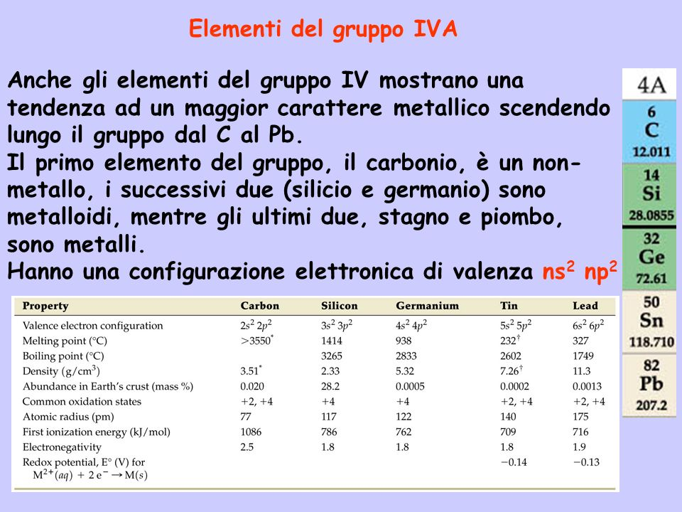 Elementi del gruppo IVA