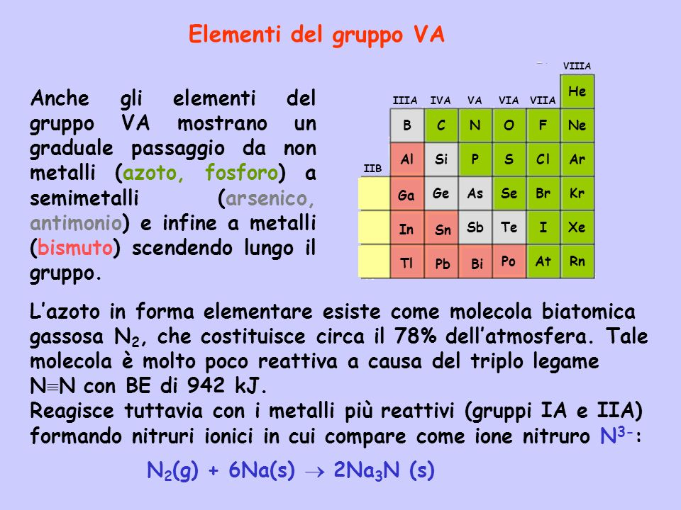 Elementi del gruppo VA Pb. Sn. Bi. Ga. In. Tl. Al. C. N. O. F. VIIA. C l. Br. I. At.