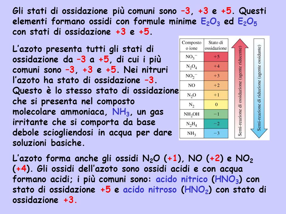 Gli stati di ossidazione più comuni sono –3, +3 e +5