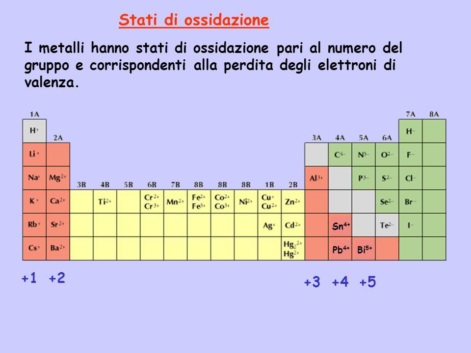 Stati di ossidazione I metalli hanno stati di ossidazione pari al numero del gruppo e corrispondenti alla perdita degli elettroni di valenza.