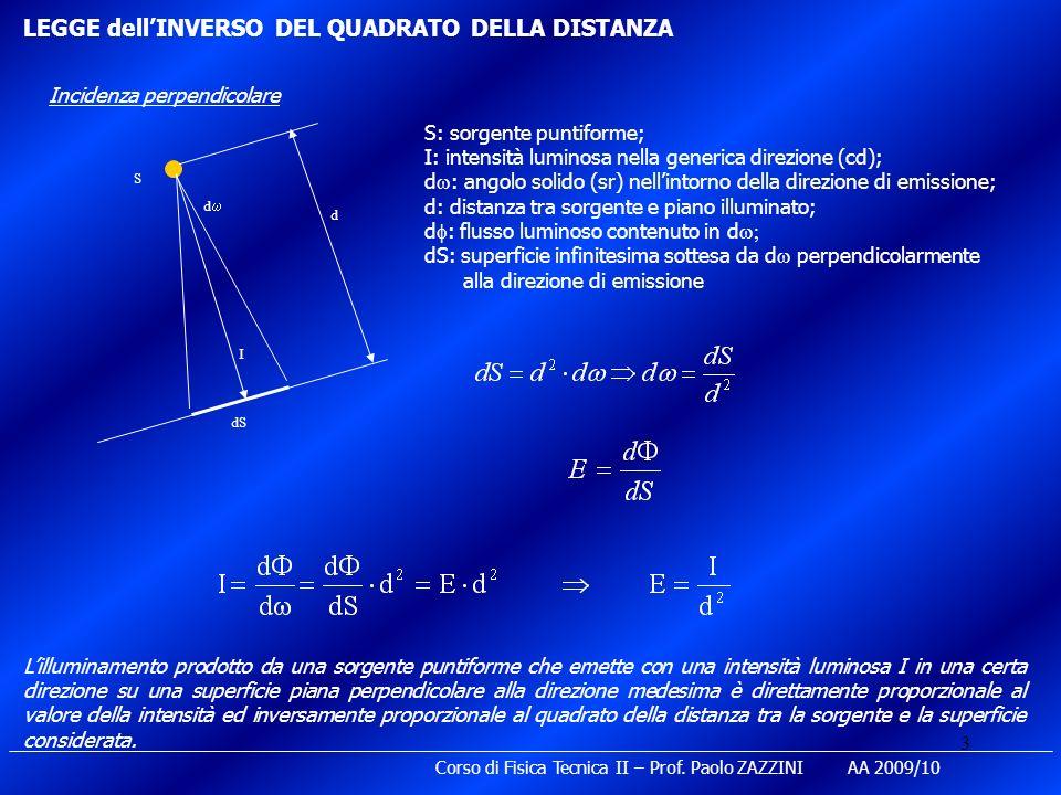 LEGGE dell'INVERSO DEL QUADRATO DELLA DISTANZA