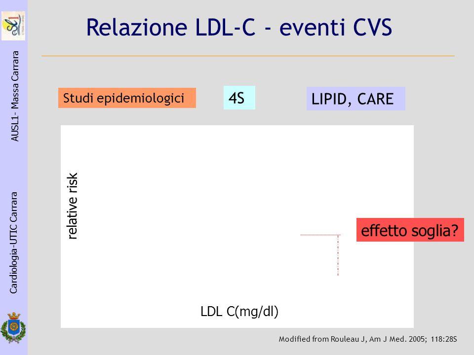 Relazione LDL-C - eventi CVS