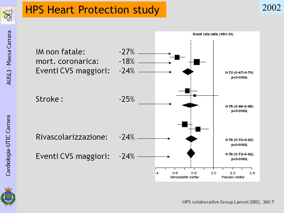 HPS Heart Protection study