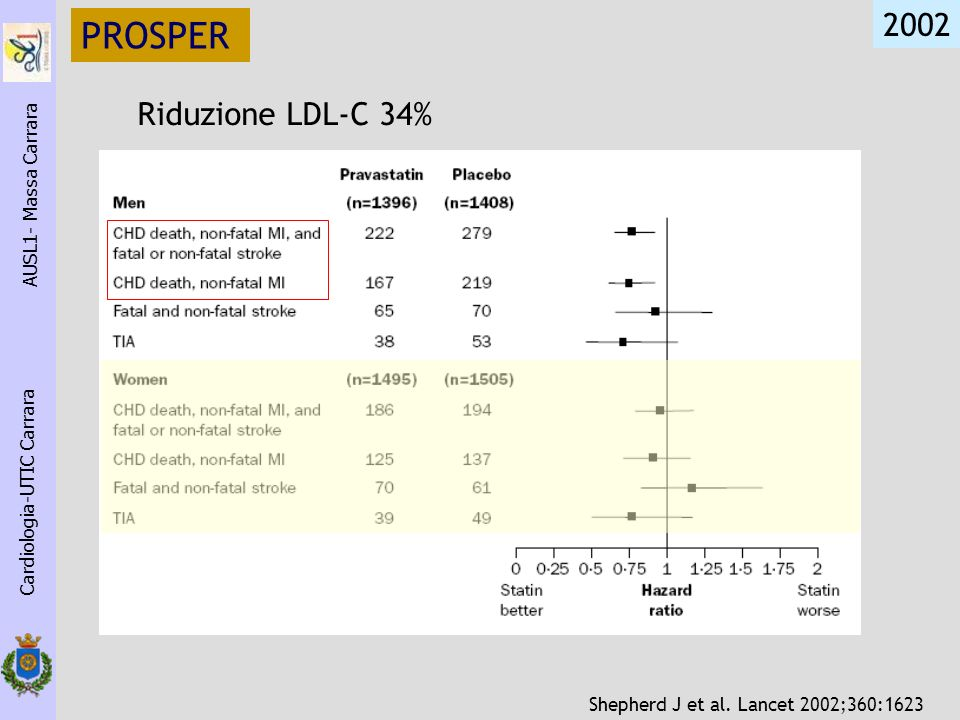 PROSPER 2002 Riduzione LDL-C 34% AUSL1- Massa Carrara