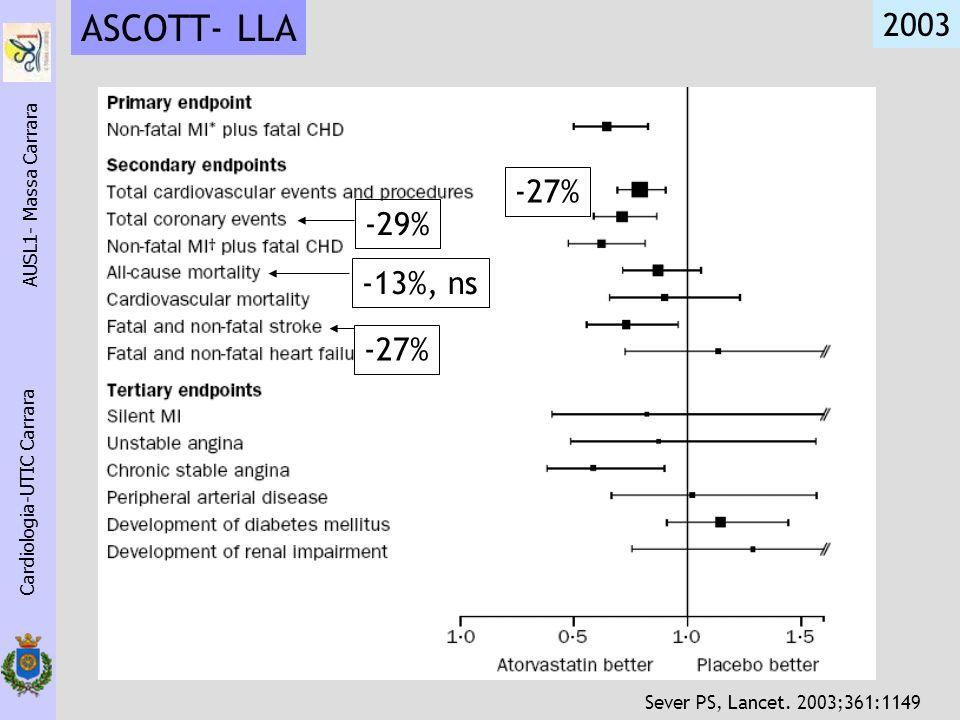 ASCOTT- LLA 2003 -27% -29% -13%, ns -27% AUSL1- Massa Carrara