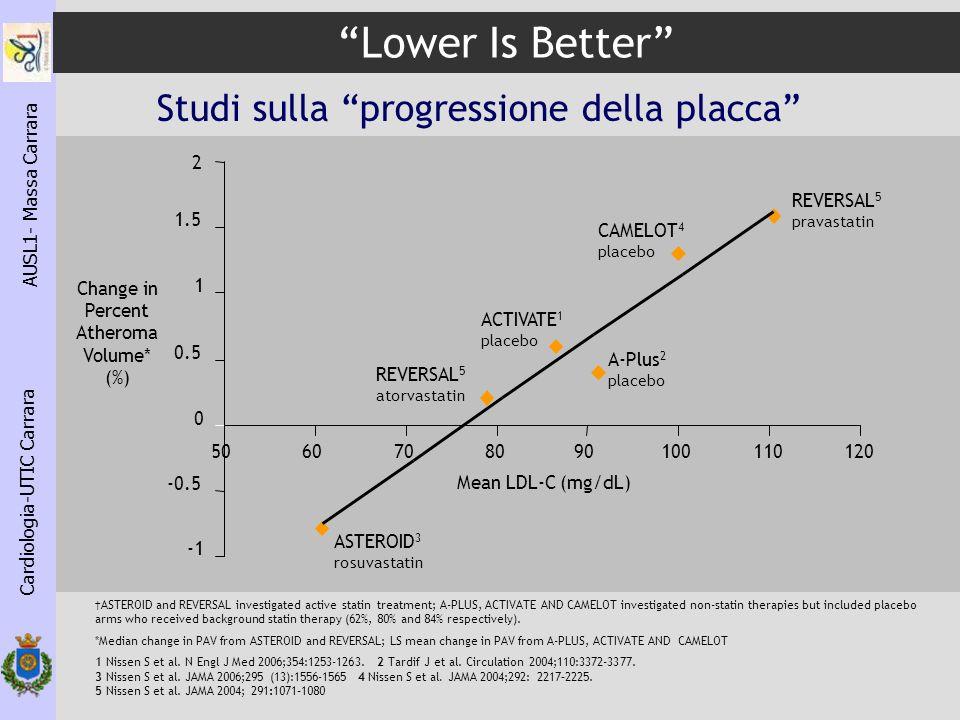 Lower Is Better Studi sulla progressione della placca