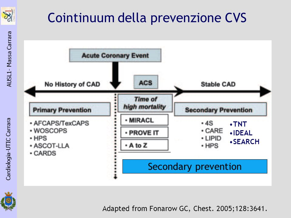 Cointinuum della prevenzione CVS