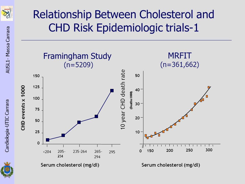 Relationship Between Cholesterol and CHD Risk Epidemiologic trials-1
