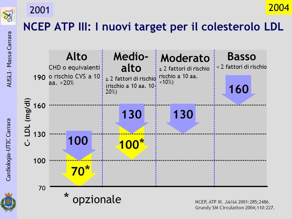 NCEP ATP III: I nuovi target per il colesterolo LDL