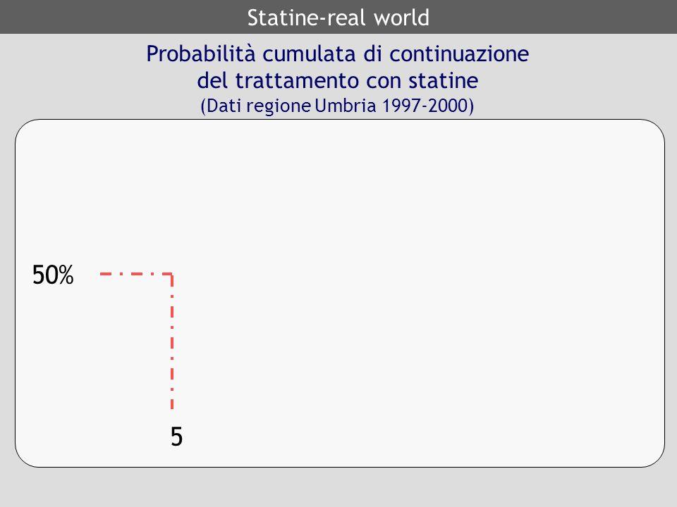 50% 5 Statine-real world Probabilità cumulata di continuazione