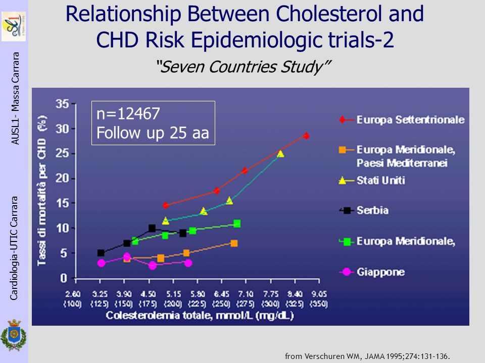 Relationship Between Cholesterol and CHD Risk Epidemiologic trials-2