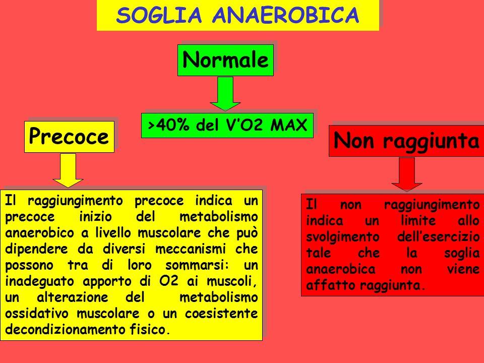 SOGLIA ANAEROBICA Normale Precoce Non raggiunta >40% del V'O2 MAX