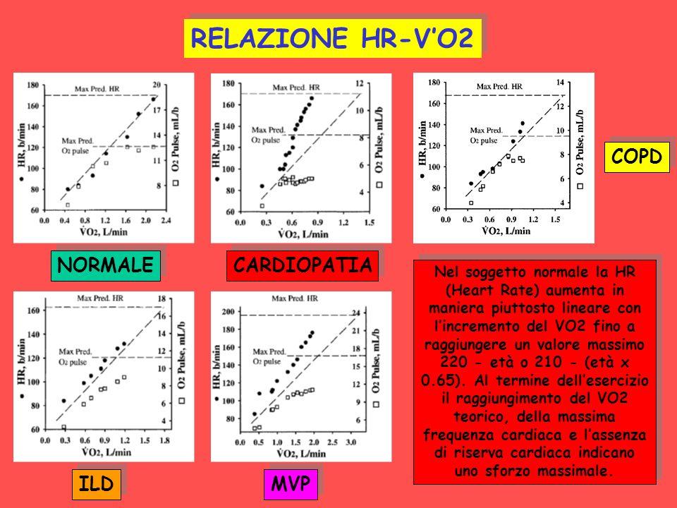 RELAZIONE HR-V'O2 COPD NORMALE CARDIOPATIA ILD MVP
