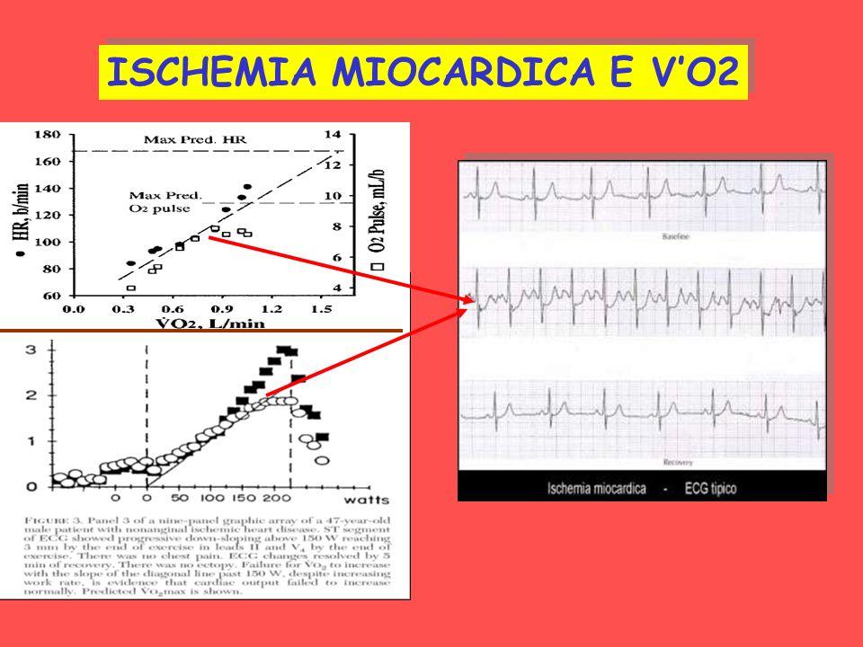 ISCHEMIA MIOCARDICA E V'O2