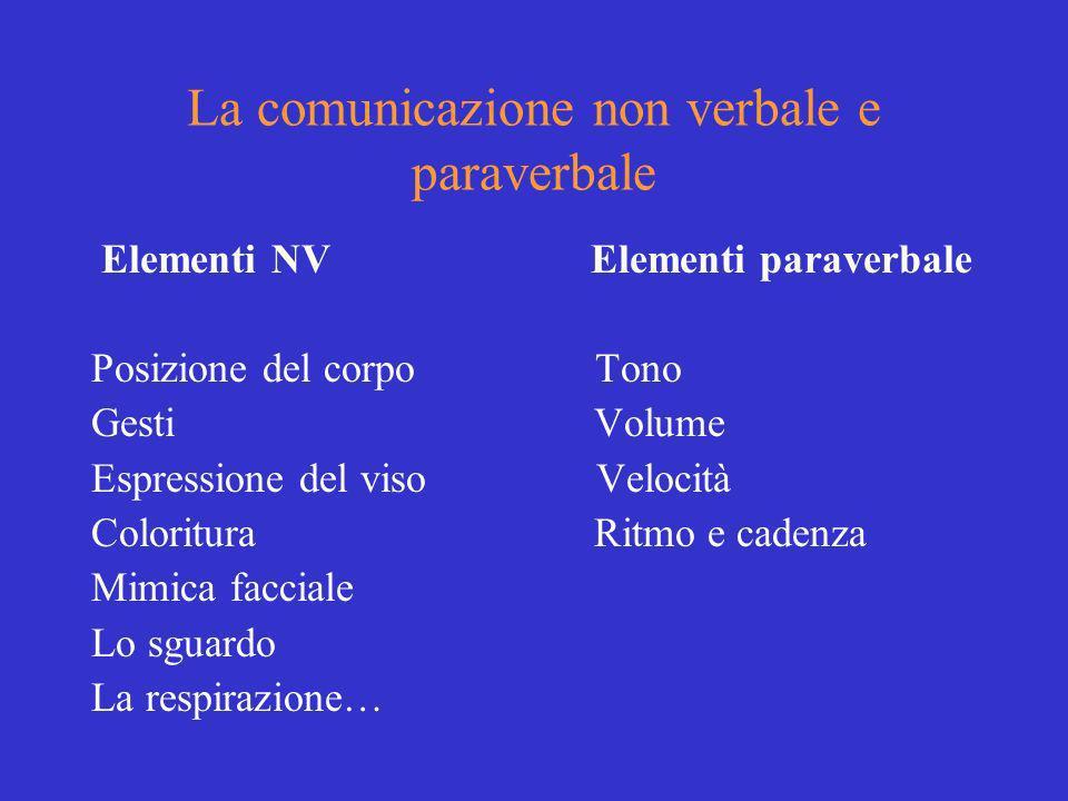 La comunicazione non verbale e paraverbale