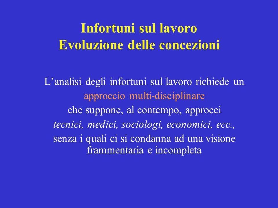 Infortuni sul lavoro Evoluzione delle concezioni