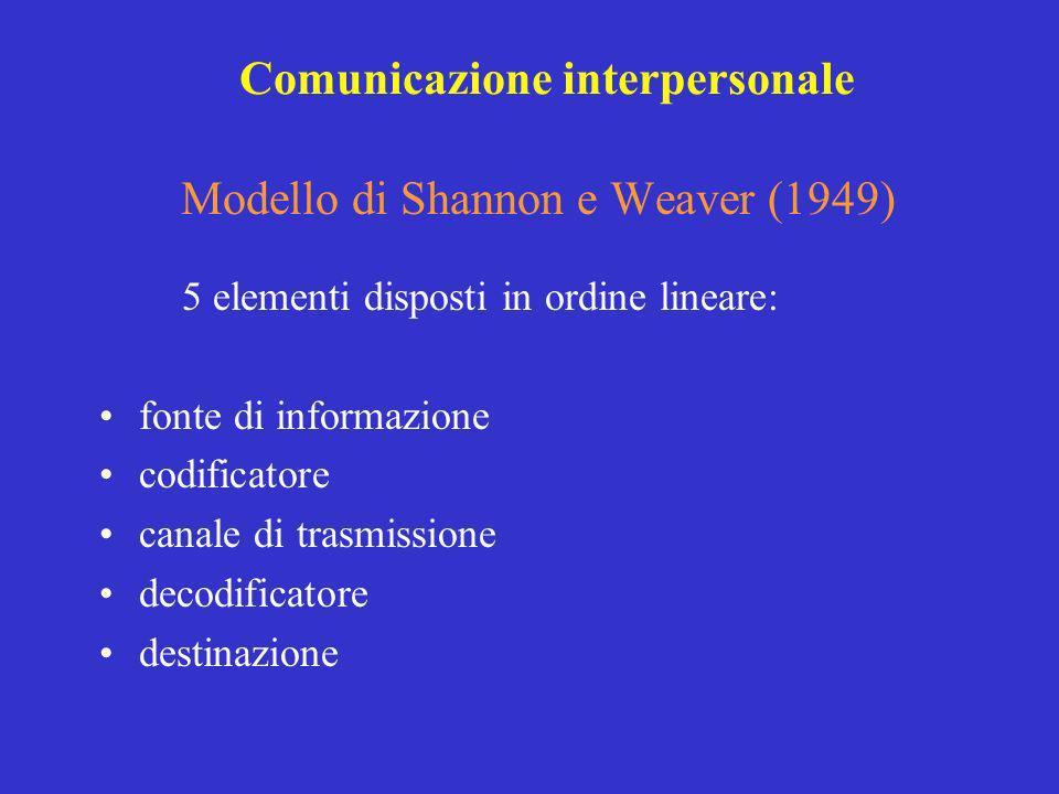 Modello di Shannon e Weaver (1949)