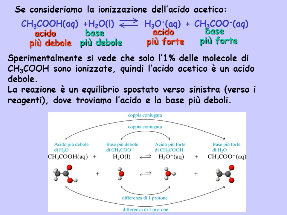 Se consideriamo la ionizzazione dell'acido acetico: