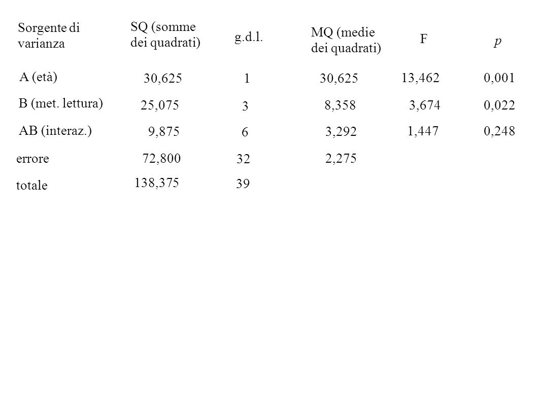 Sorgente di varianza SQ (somme dei quadrati) MQ (medie dei quadrati) g.d.l. F. p. A (età) 30,625.