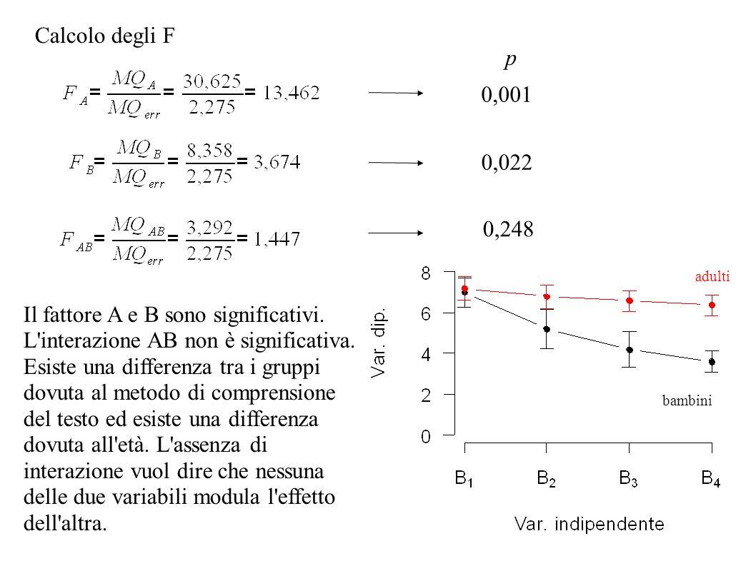 Calcolo degli F p. 0,001. 0,022. 0,248. adulti. Il fattore A e B sono significativi. L interazione AB non è significativa.