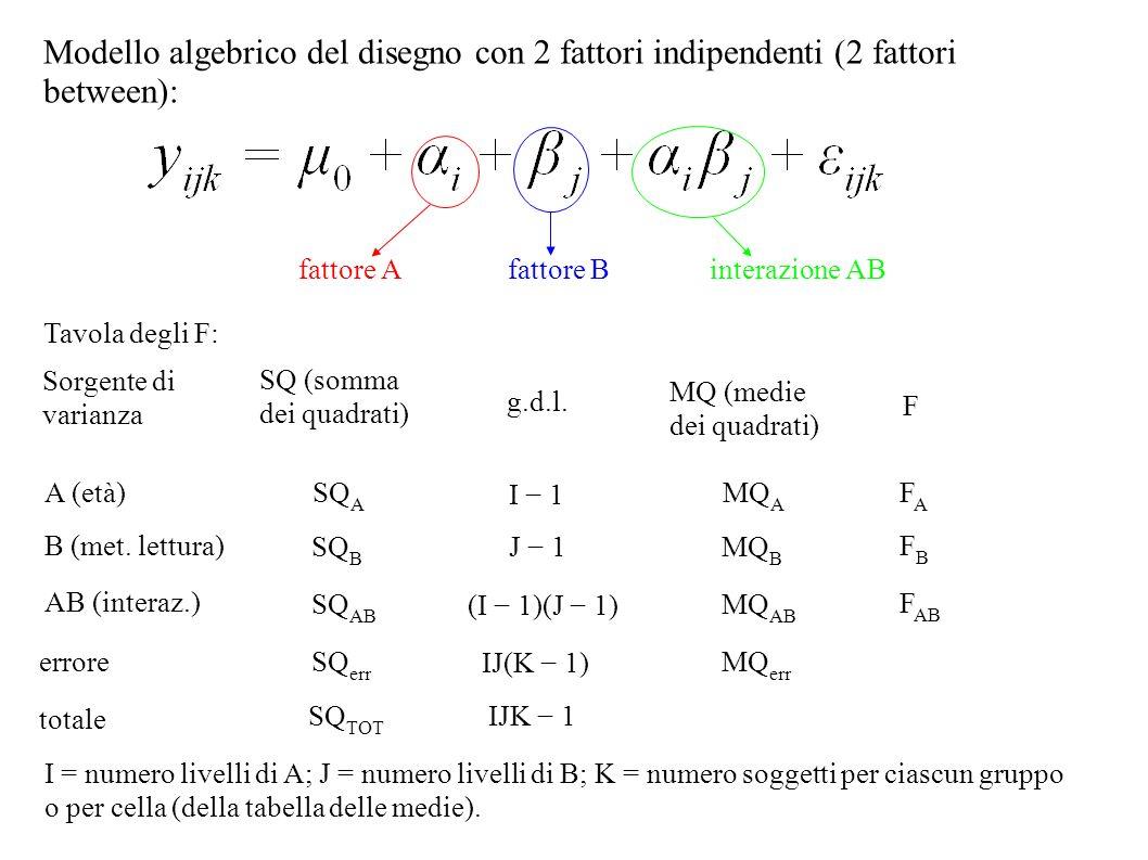 Modello algebrico del disegno con 2 fattori indipendenti (2 fattori between):