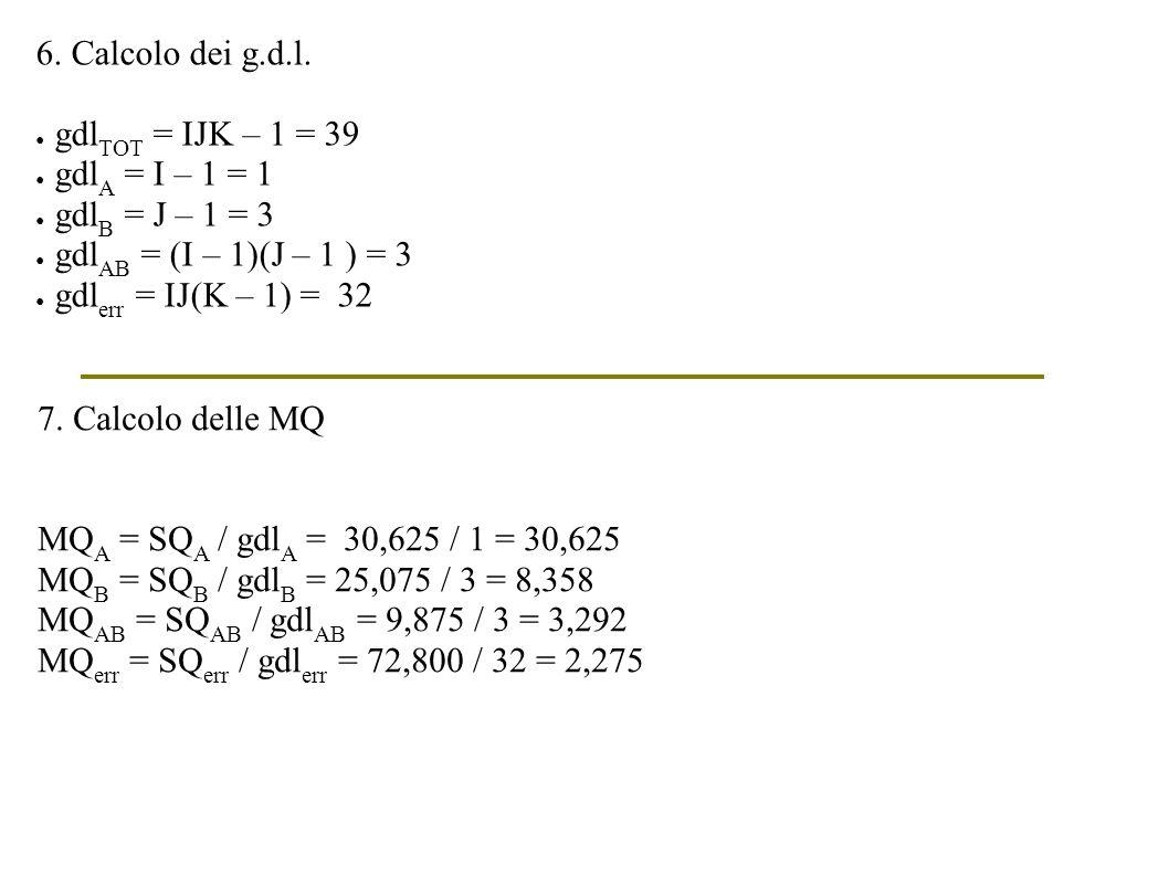 6. Calcolo dei g.d.l. gdlTOT = IJK – 1 = 39. gdlA = I – 1 = 1. gdlB = J – 1 = 3. gdlAB = (I – 1)(J – 1 ) = 3.