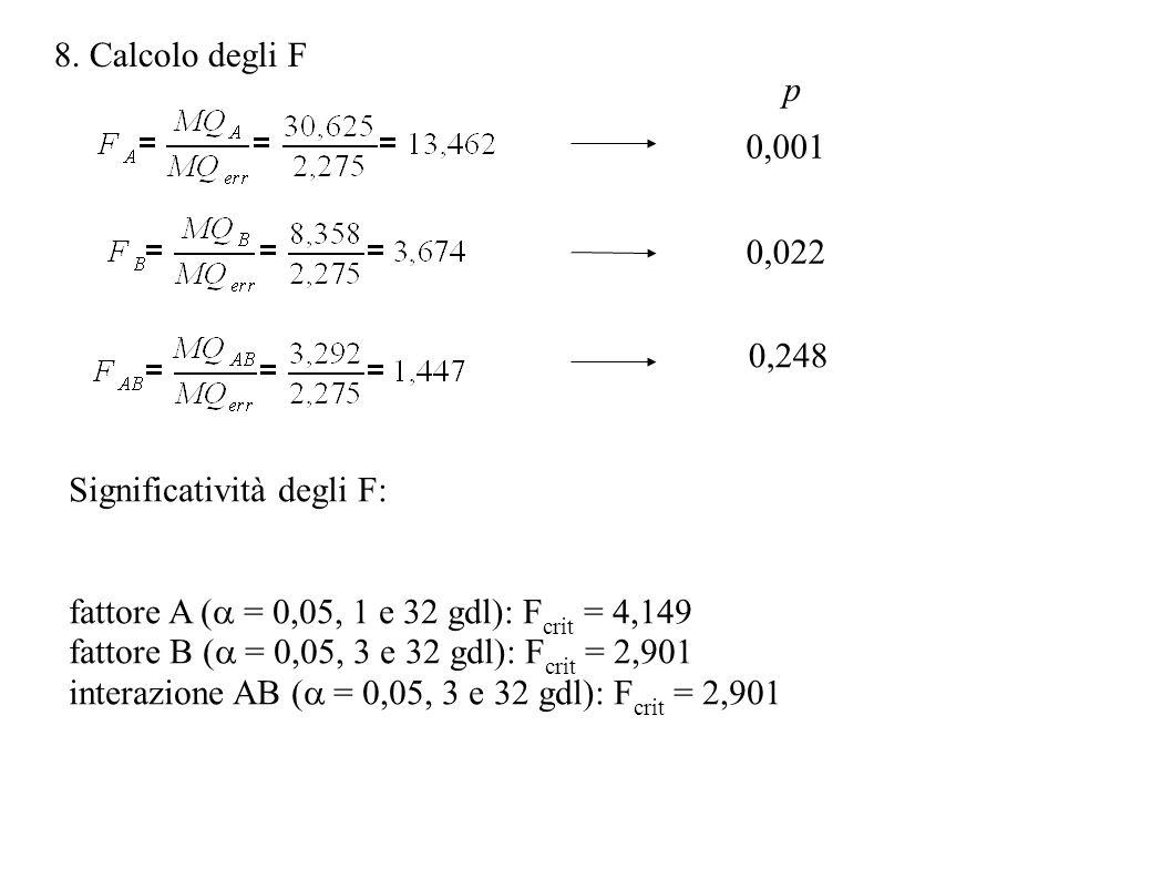 8. Calcolo degli F p. 0,001. 0,022. 0,248. Significatività degli F: fattore A (a = 0,05, 1 e 32 gdl): Fcrit = 4,149.