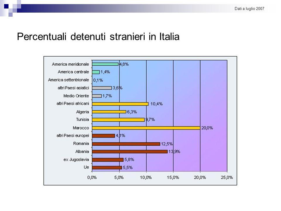 Percentuali detenuti stranieri in Italia