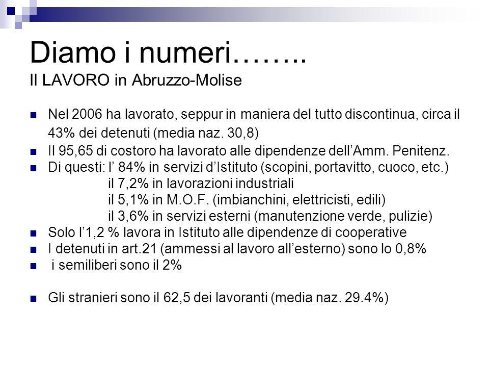 Diamo i numeri…….. Il LAVORO in Abruzzo-Molise