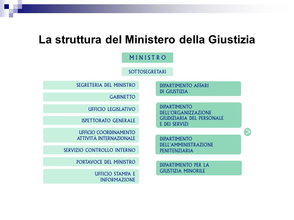 La struttura del Ministero della Giustizia