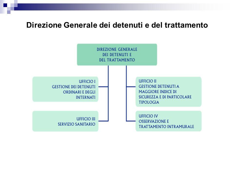 Direzione Generale dei detenuti e del trattamento