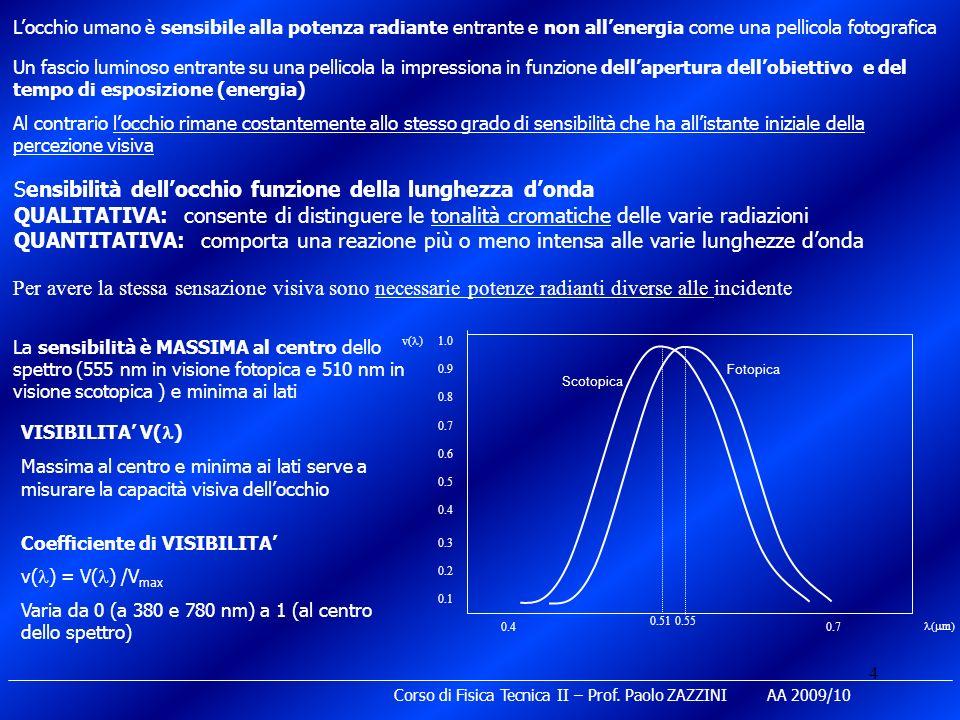 Sensibilità dell'occhio funzione della lunghezza d'onda