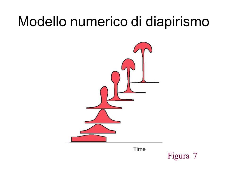 Modello numerico di diapirismo