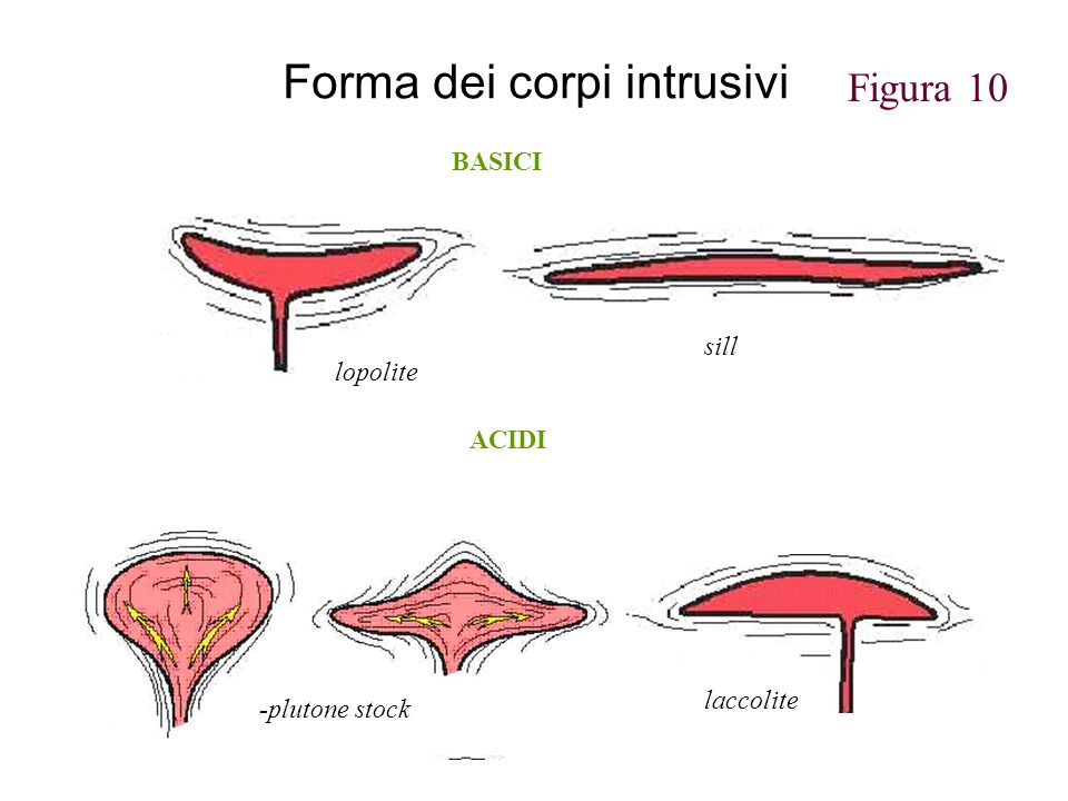Forma dei corpi intrusivi