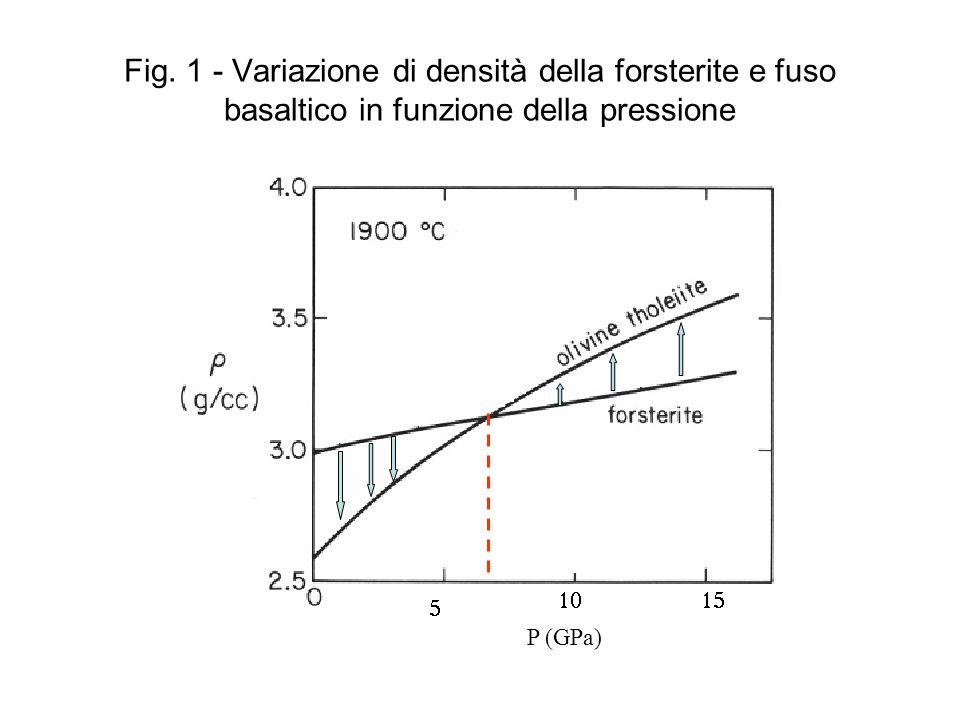 Fig. 1 - Variazione di densità della forsterite e fuso basaltico in funzione della pressione