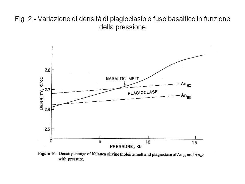 Fig. 2 - Variazione di densità di plagioclasio e fuso basaltico in funzione della pressione