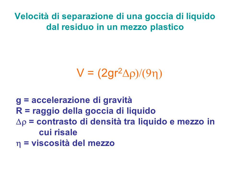 Velocità di separazione di una goccia di liquido dal residuo in un mezzo plastico