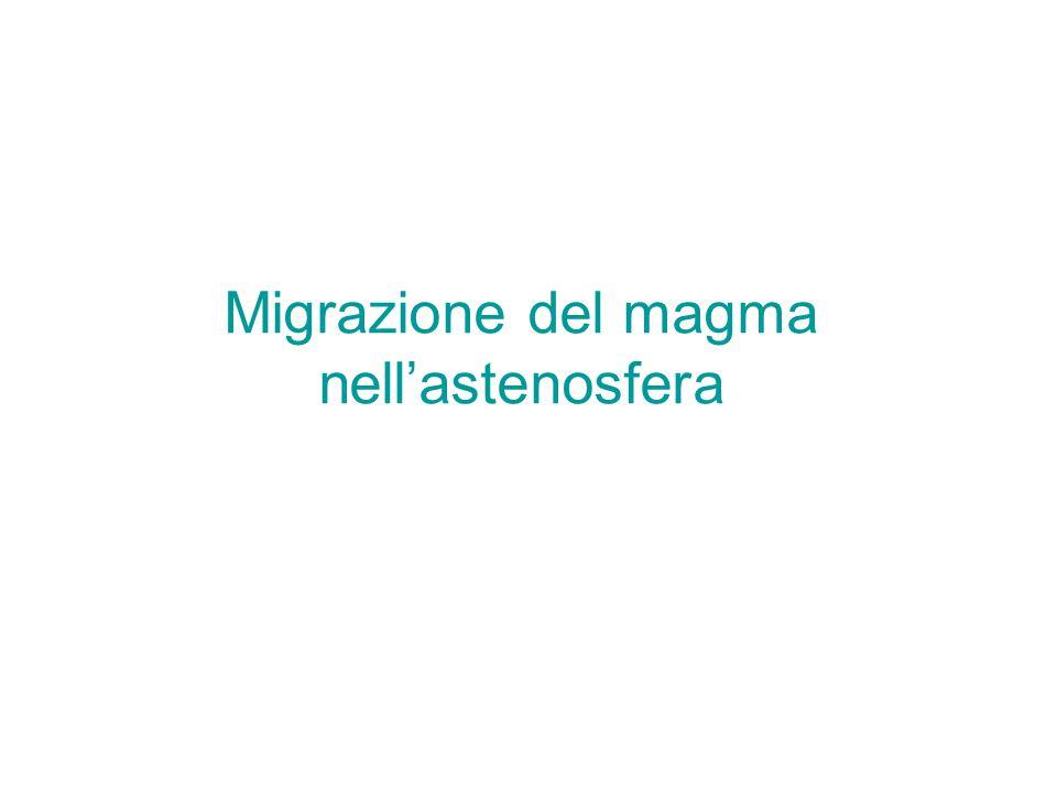 Migrazione del magma nell'astenosfera